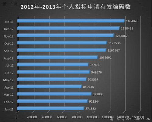 北京摇号多久摇一次_北京小型汽车摇号怎么从新摇号_北京摇号新政策