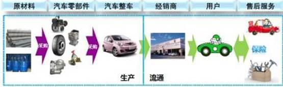 下一个互联网金融的机会在汽车产业链上