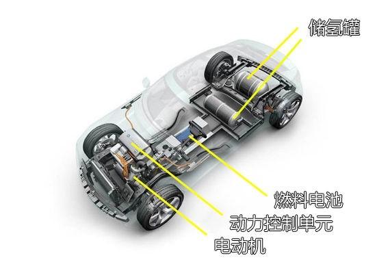 解析丰田燃料电池汽车mirai