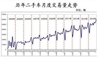 """""""12月份二手车交易量突破60万辆,创下2014年全年单月交易量最高峰值。""""1月27日,在新华信1月末汽车市场研讨视频会议上,中国汽车流通协会信息部李鑫分析道,""""多个城市国四及以下车辆年底转出,是二手车交易集中增长的原因之一。"""""""